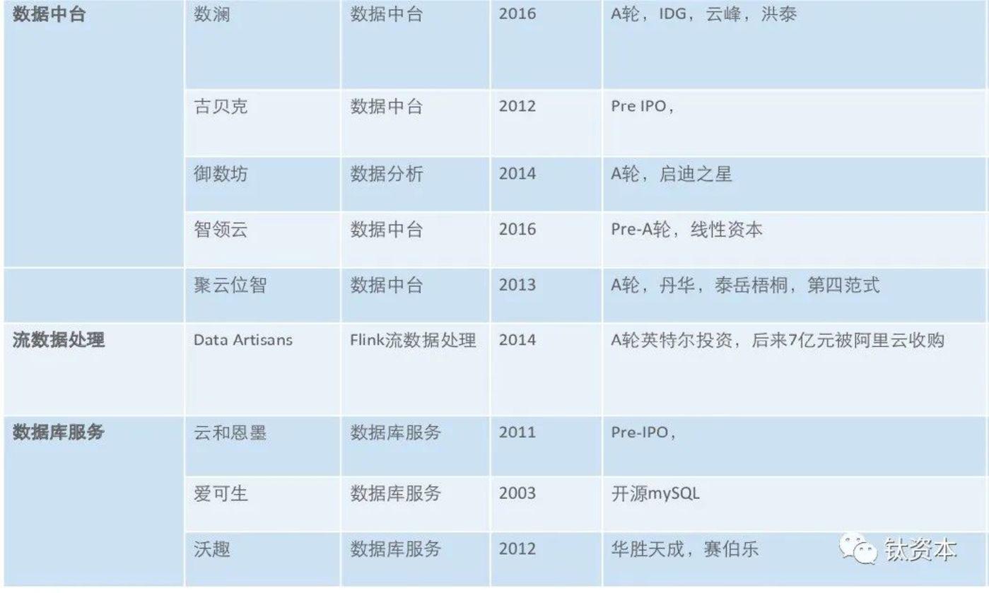 大数据公司列表(公开资料整理)