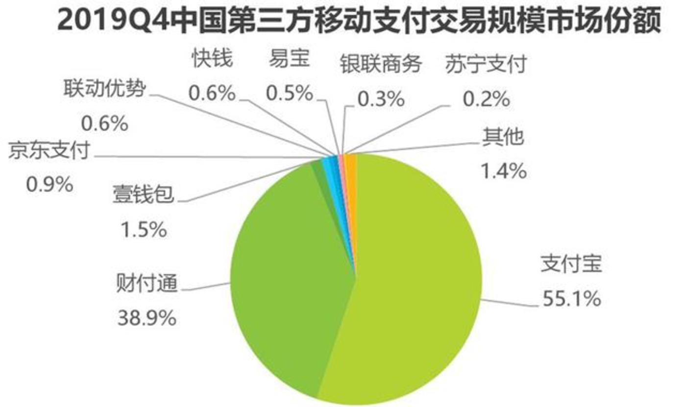 来源:艾瑞咨询《2019年Q4中国第三方移动支付市场数据》
