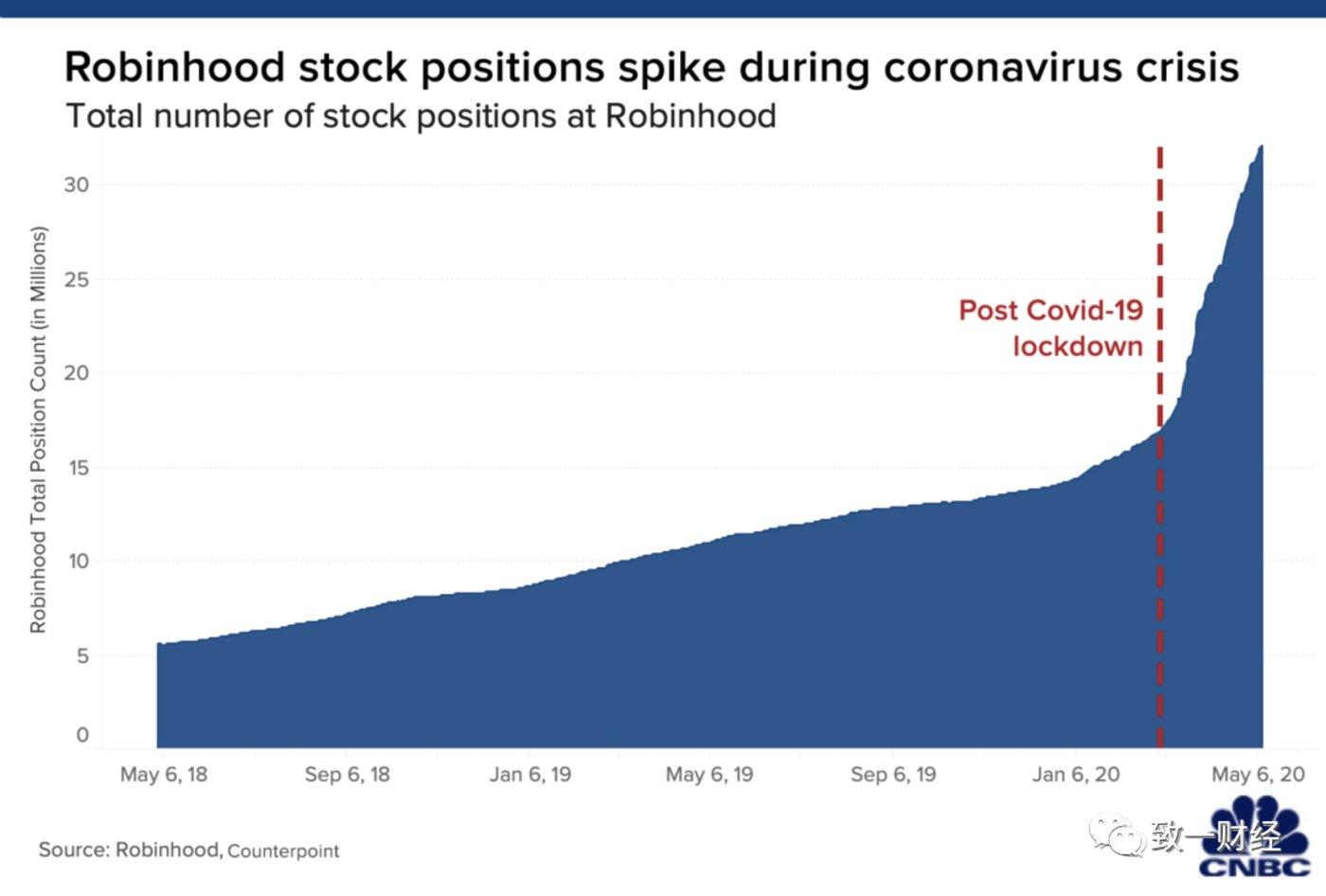 图:Robinhood客户股票持仓疫情之后翻了三倍