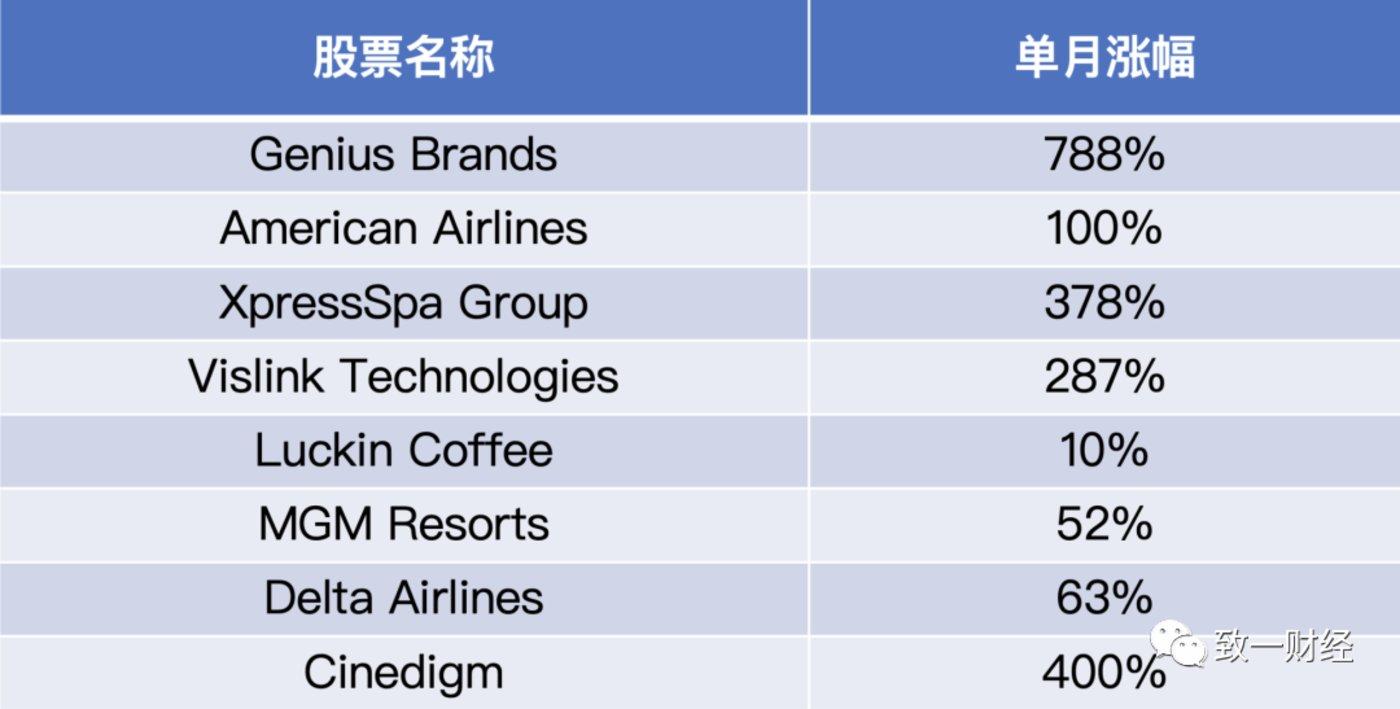 (Robinhood用户购买最多的股票在一个月内的涨幅)