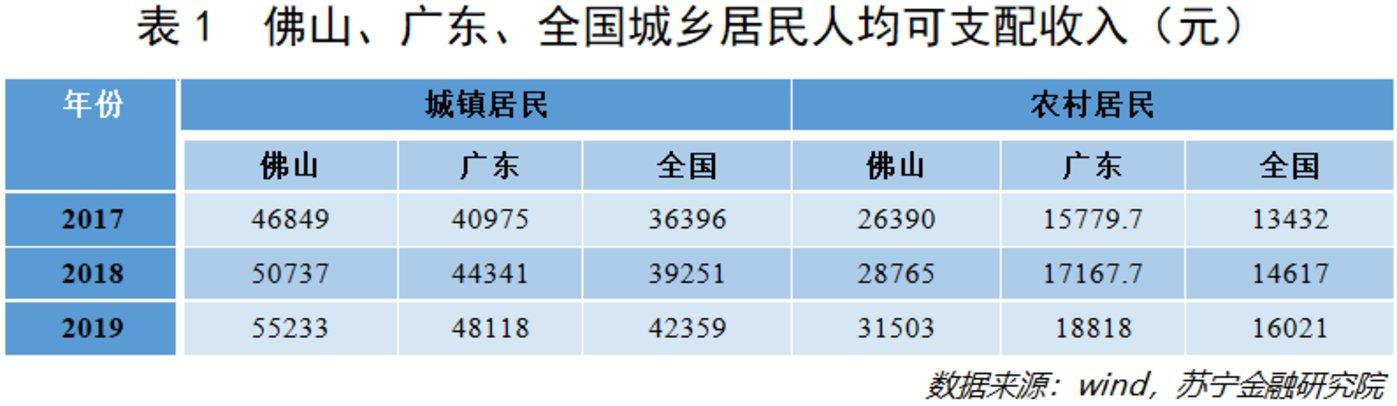 《【天富登陆地址】佛山,一座被严重低估的经济强市》