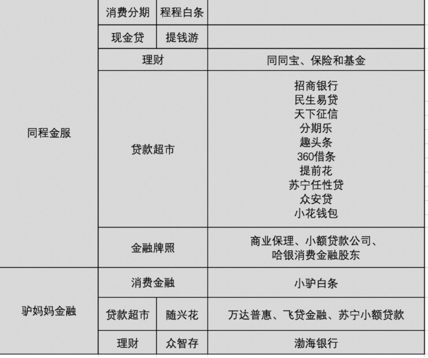"""OTA金融野心""""遇劫"""":途牛停止现金贷,驴妈妈暂停消费分期"""