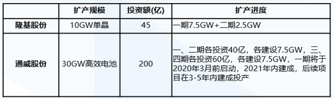 《【天富电脑版登陆地址】2020,光伏产业再爆发》