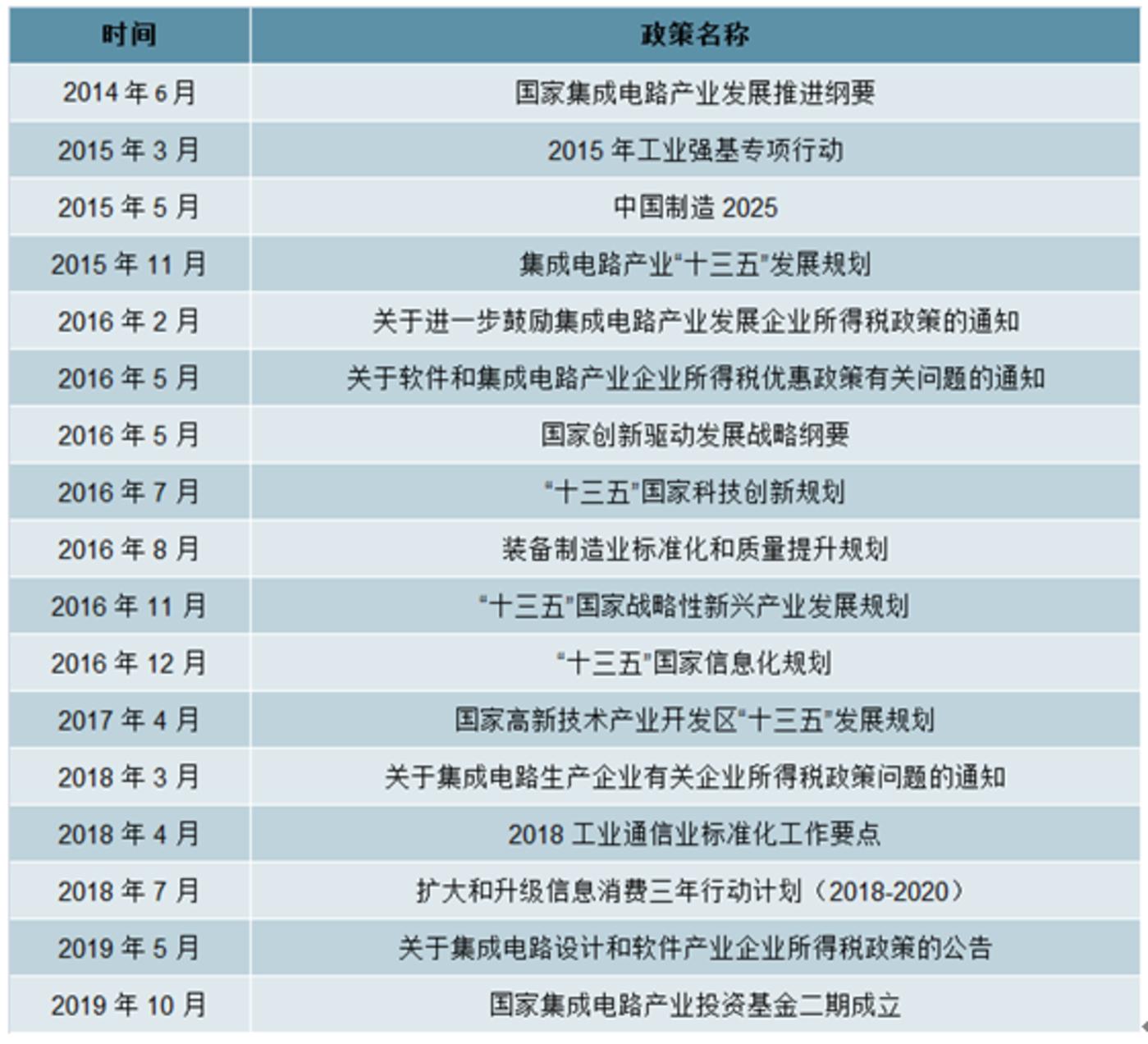 《【天富平台手机版登陆】中国芯片最好的发展时代来临?》