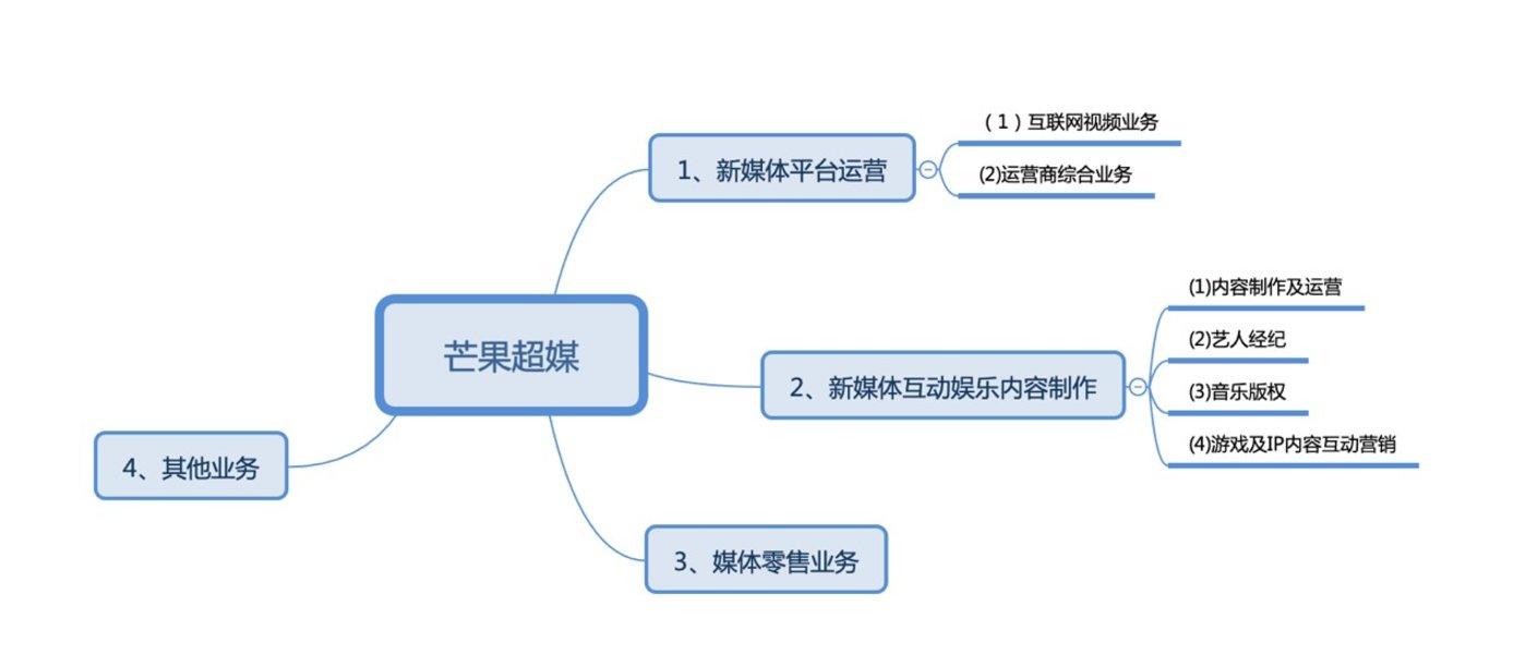 (芒果超媒业务板块,制图:财报看公司)
