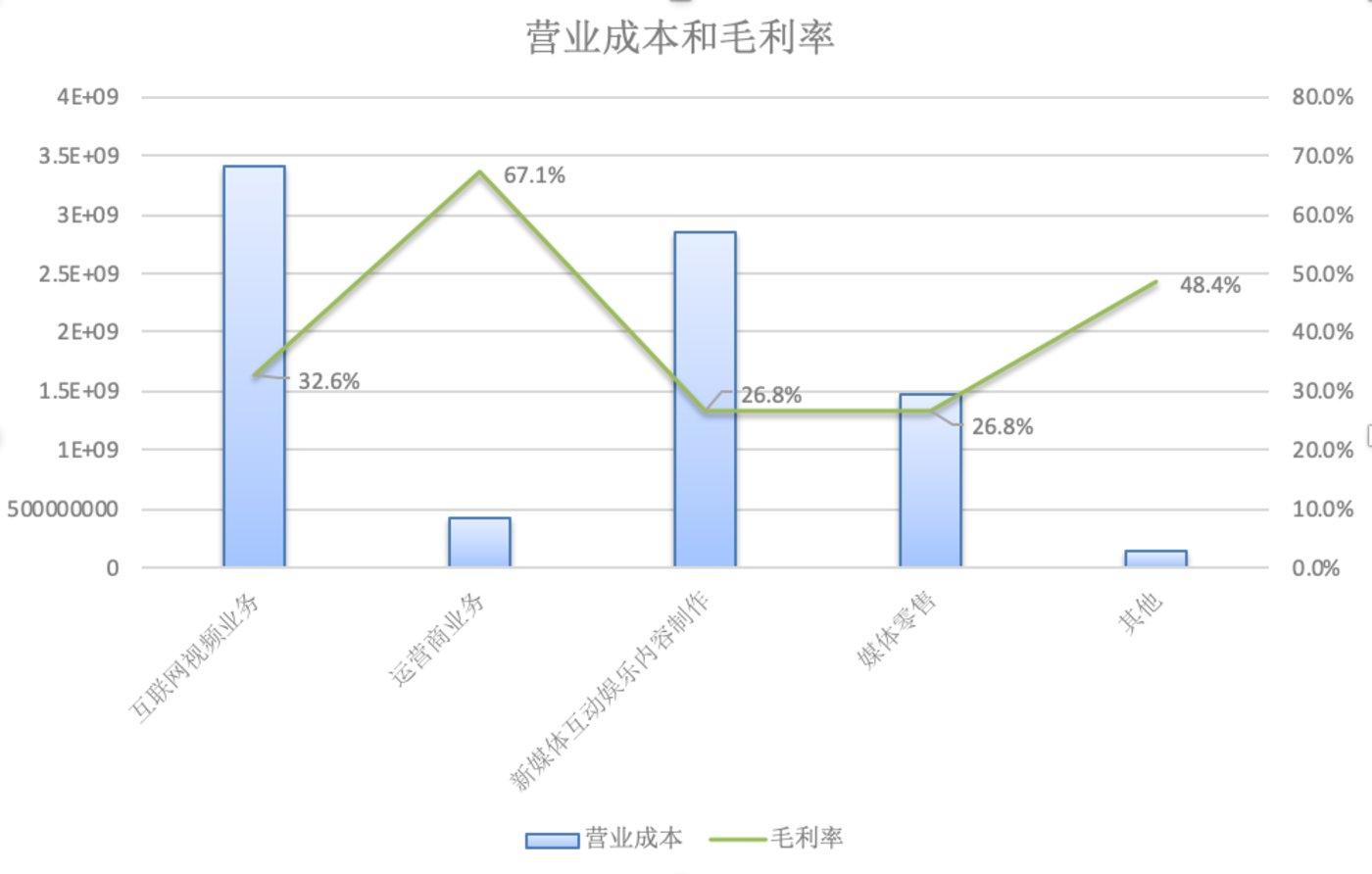 (芒果超媒的营业成本和毛利率,制图:财报看公司)