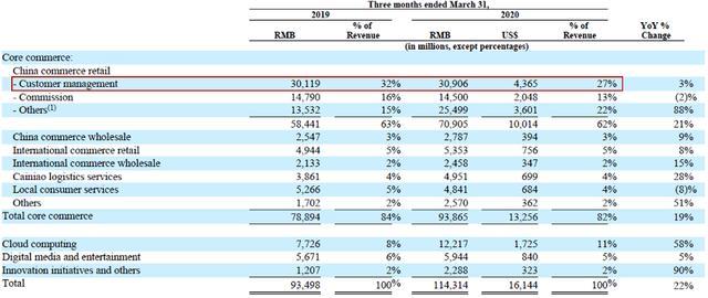 图片来源:阿里巴巴一季度业绩报告