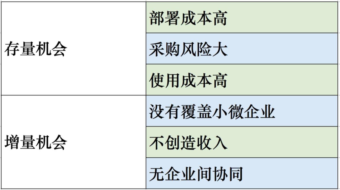 中国SaaS行业的困境与增量机会