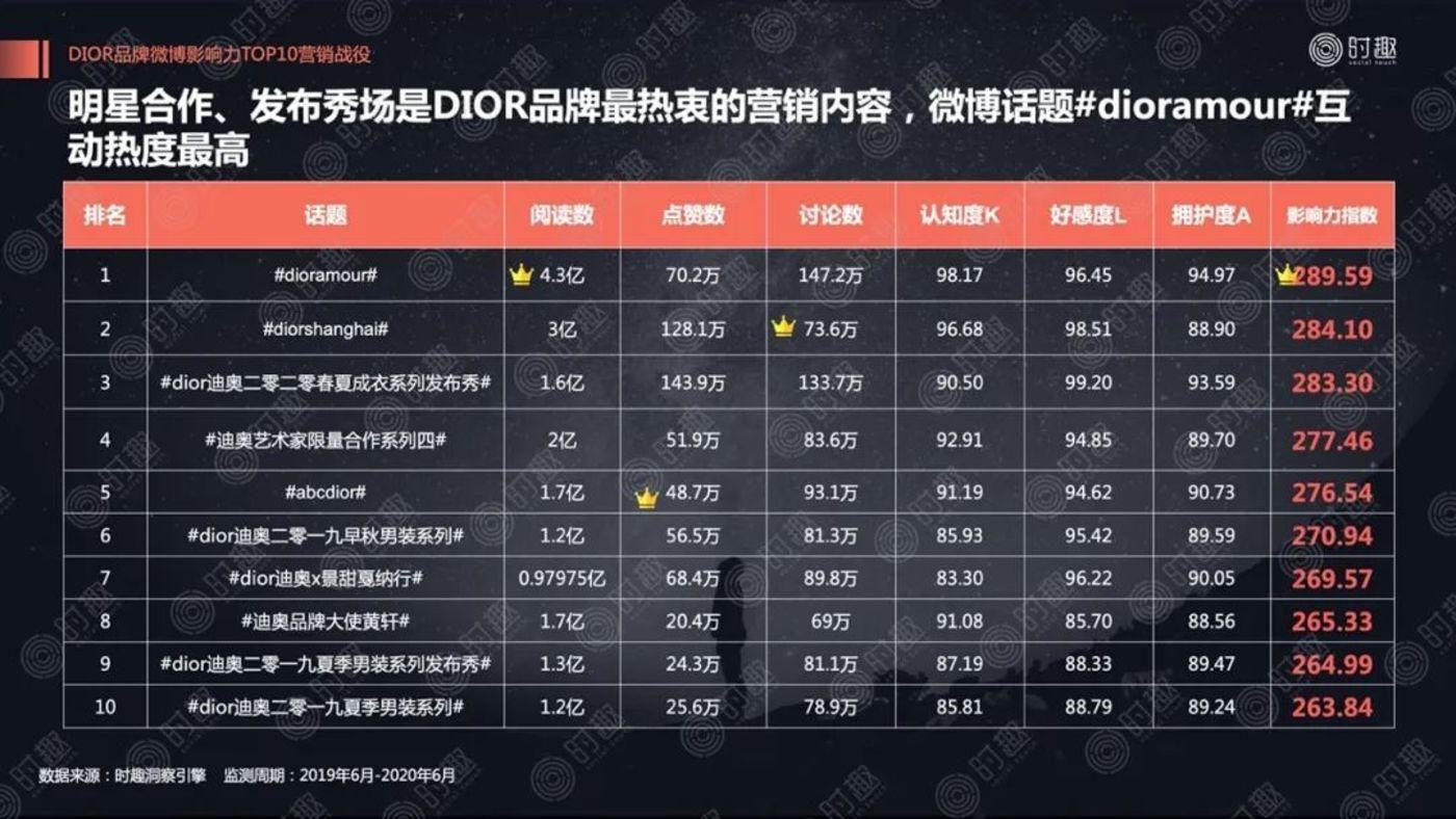 Dior微博Top10营销战役