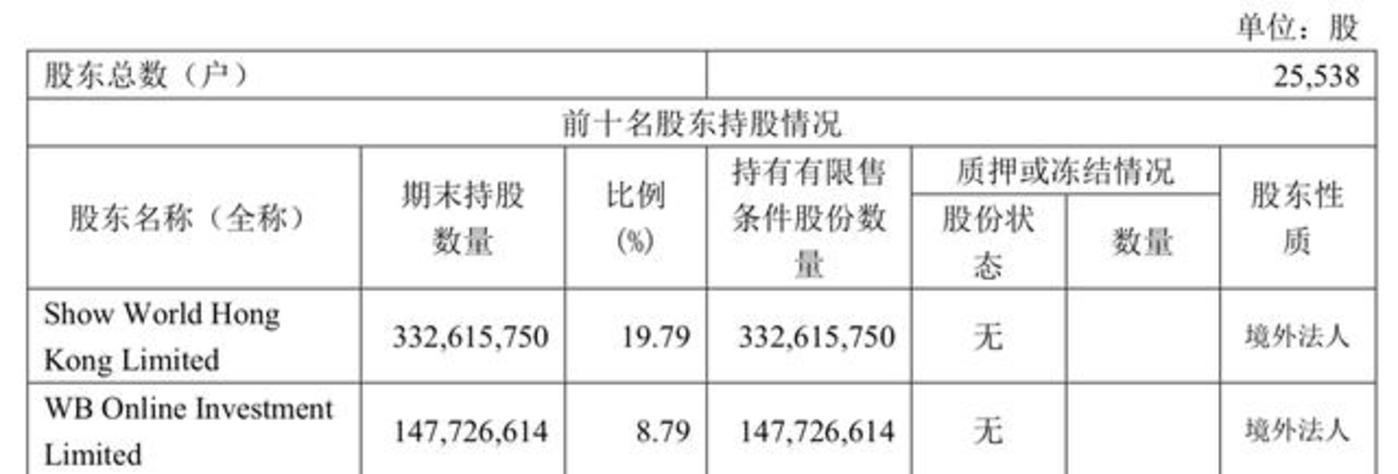 天下秀Q1财报截图 Show World Hong Kong Llimited实际控制人为新浪集团