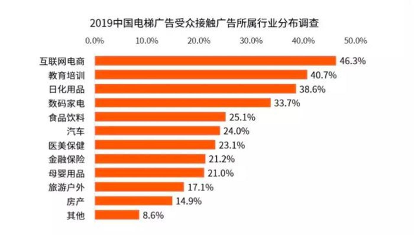 图源:《2019中国电梯媒体市场发展研究报告》 艾媒咨询