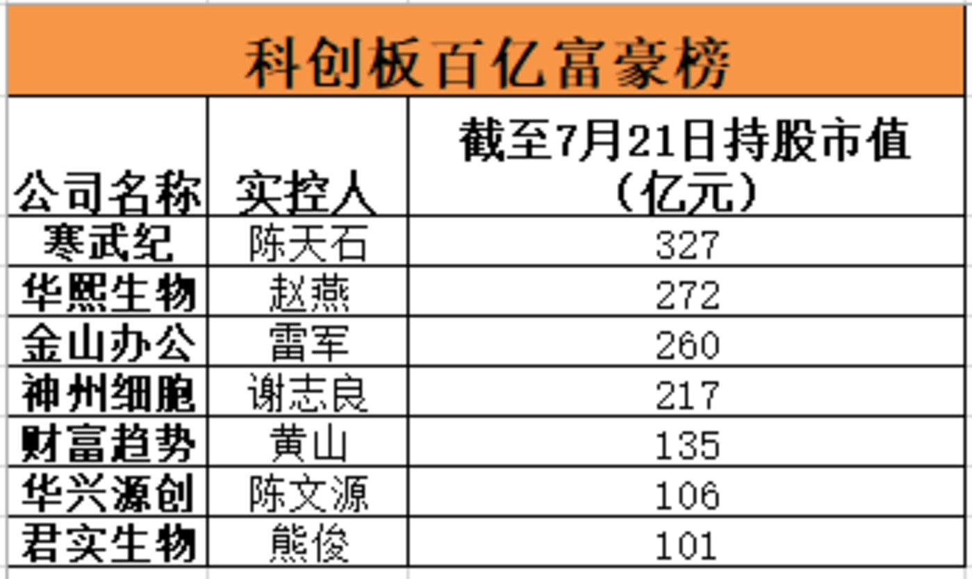 科创板富豪榜,图自《中国基金报》
