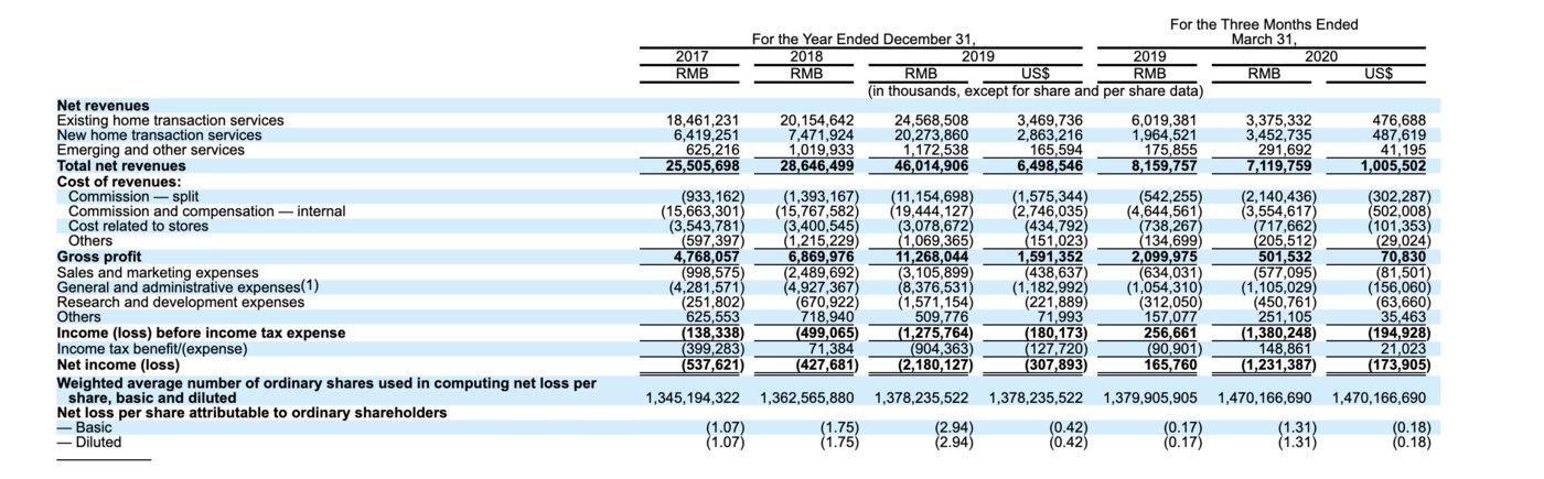 贝壳集团财务数据 来源:贝壳找房财报