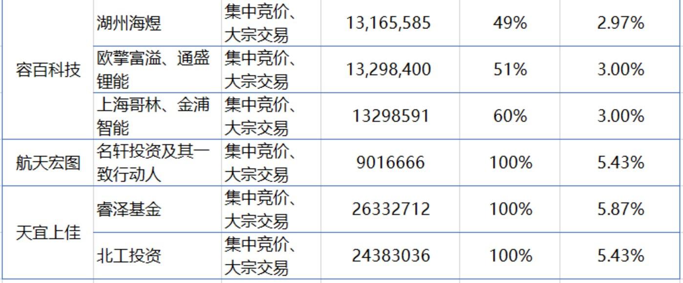 首批科创板上市公司机构股东减持一览,截至7月24日