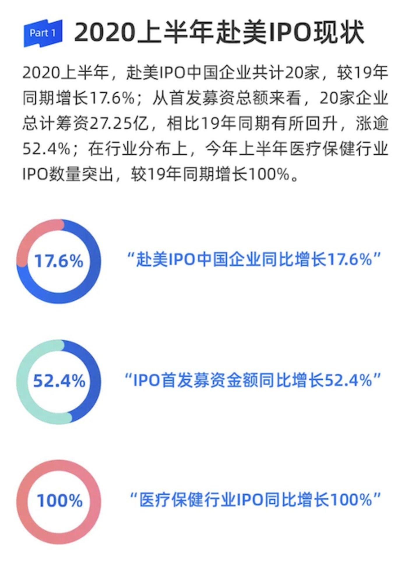 来源:《雪球2020上半年中概股数据报告》