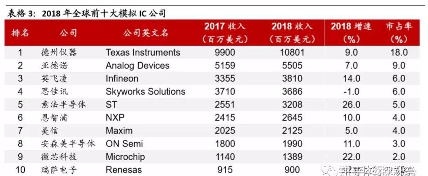 (来源:IC Insight:2018全球前十大模拟IC公司)