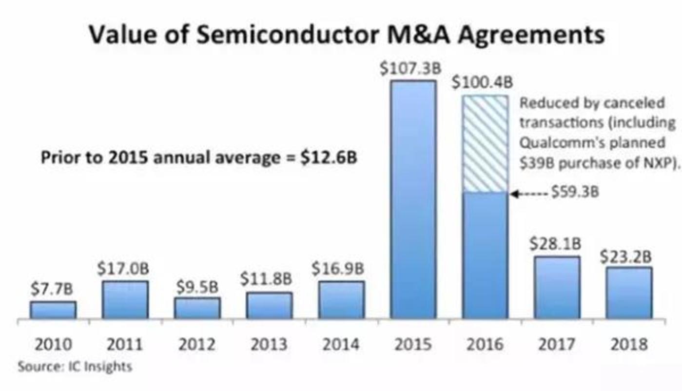 (虚线为2016年高通收购恩智浦流产后去除的390亿美元)