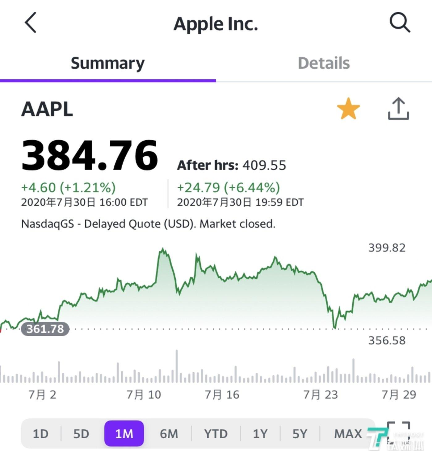 因美国GDP暴跌32.9%消息,苹果股价周四低开高走,收盘时涨幅仅达1.2%,报收384.76美元/股,市值达到1.67万亿美元。截止美东时间20点暂停交易,苹果股价在盘后交易中上涨24.79美元至409.55美元,涨幅达6.44%。