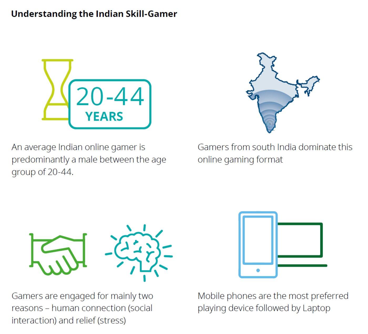 印度技巧类游戏的用户画像(2018年)/Deloitte