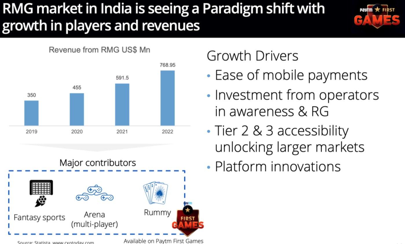 Paytm COO Sudhanshu Gupta分析,印度真金游戏(RMG)市场规模将大幅度持续增长/Sudhanshu Gupta