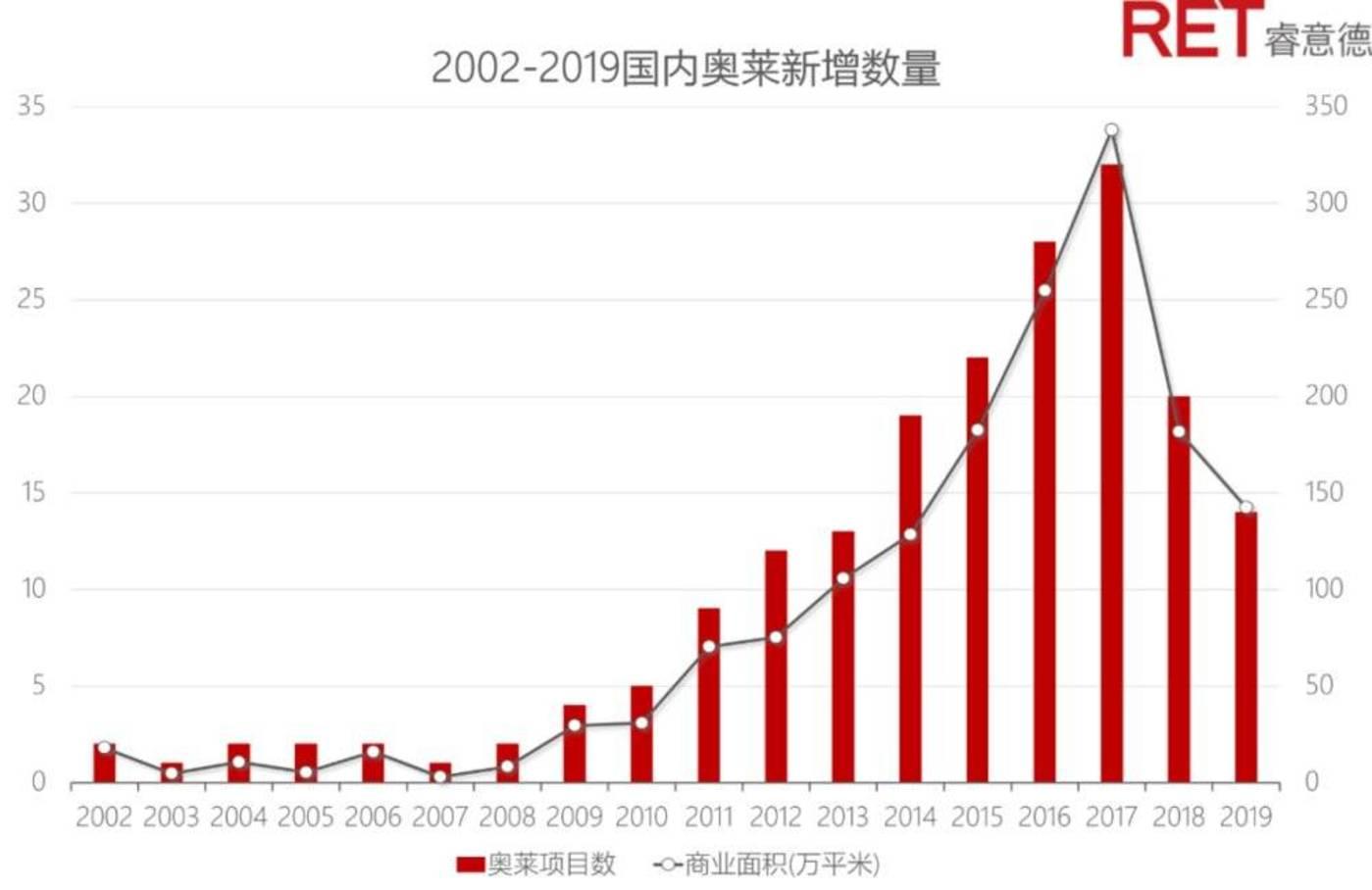 资料来源:RET睿意德中国商业地产研究中心