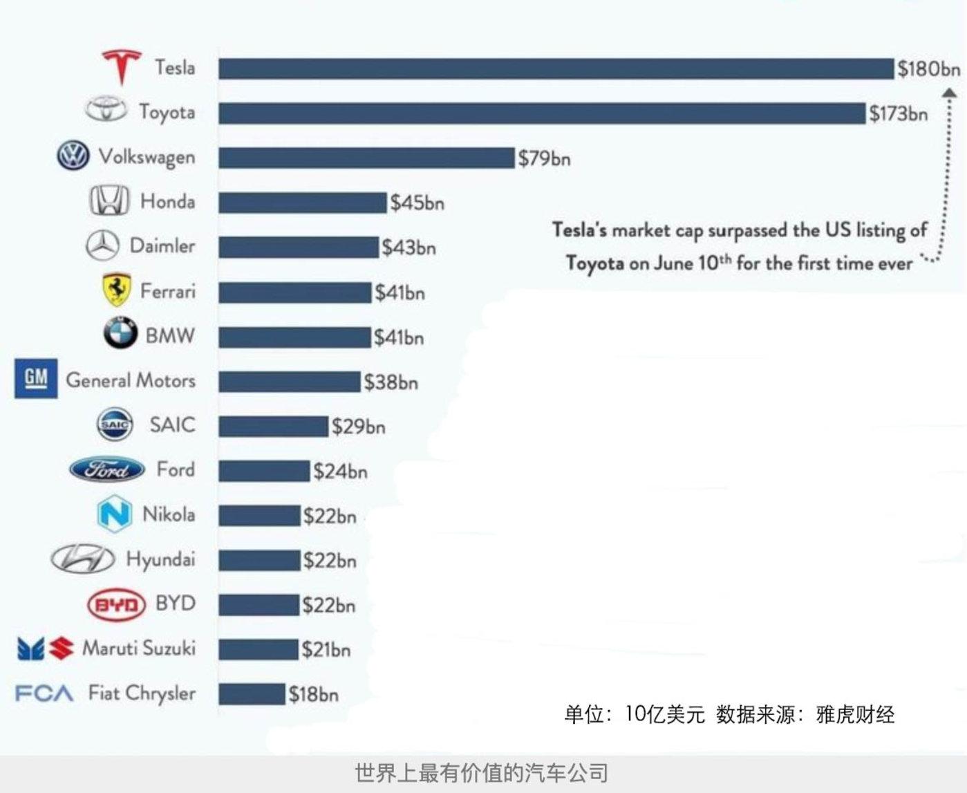 """""""超越""""丰田的特斯拉,继续冲击3000亿市值还是泡沫渐破?"""