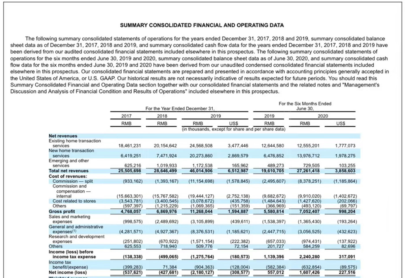 贝壳找房披露了今年上半年的财务数据