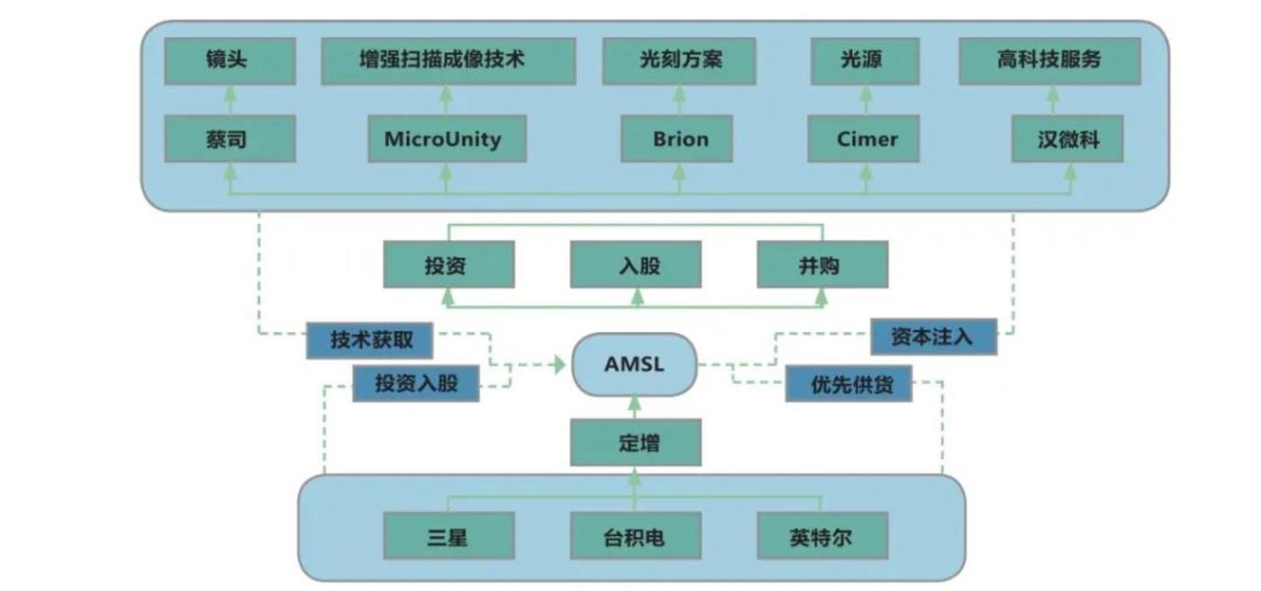 (赛迪智库整理:ASML上下游产业链)