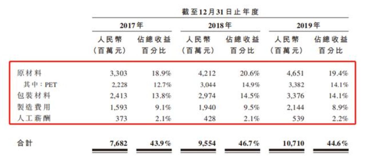 2017-2019年农夫山泉成本情况及占收益的百分比