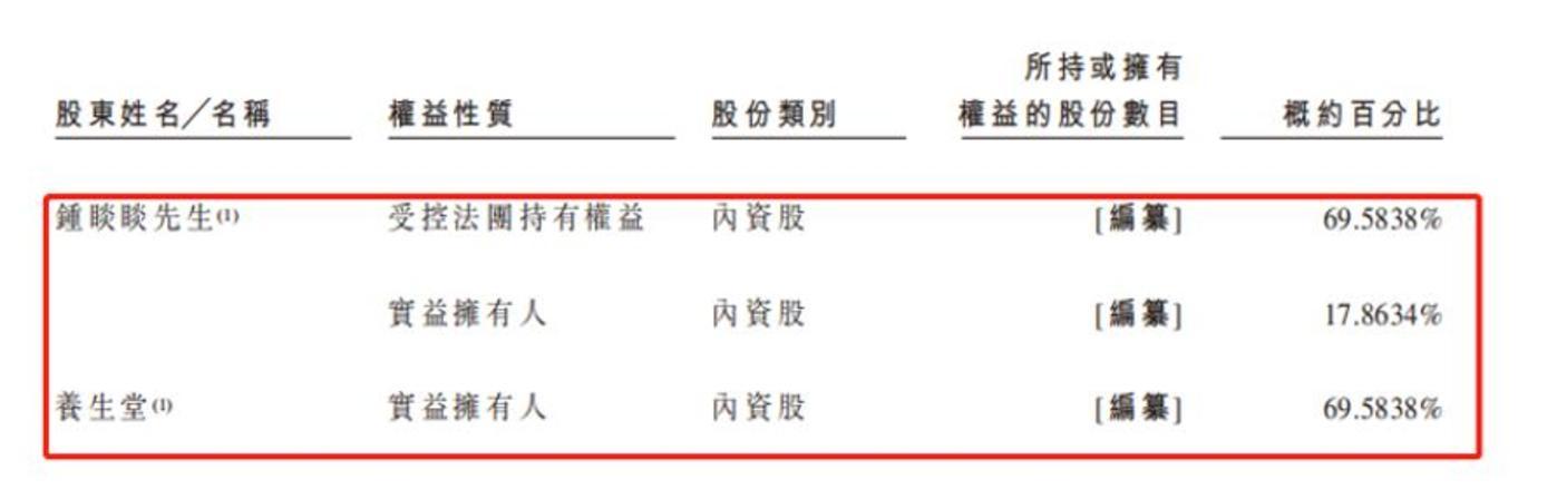 农夫山泉股权情况(来自招股书)