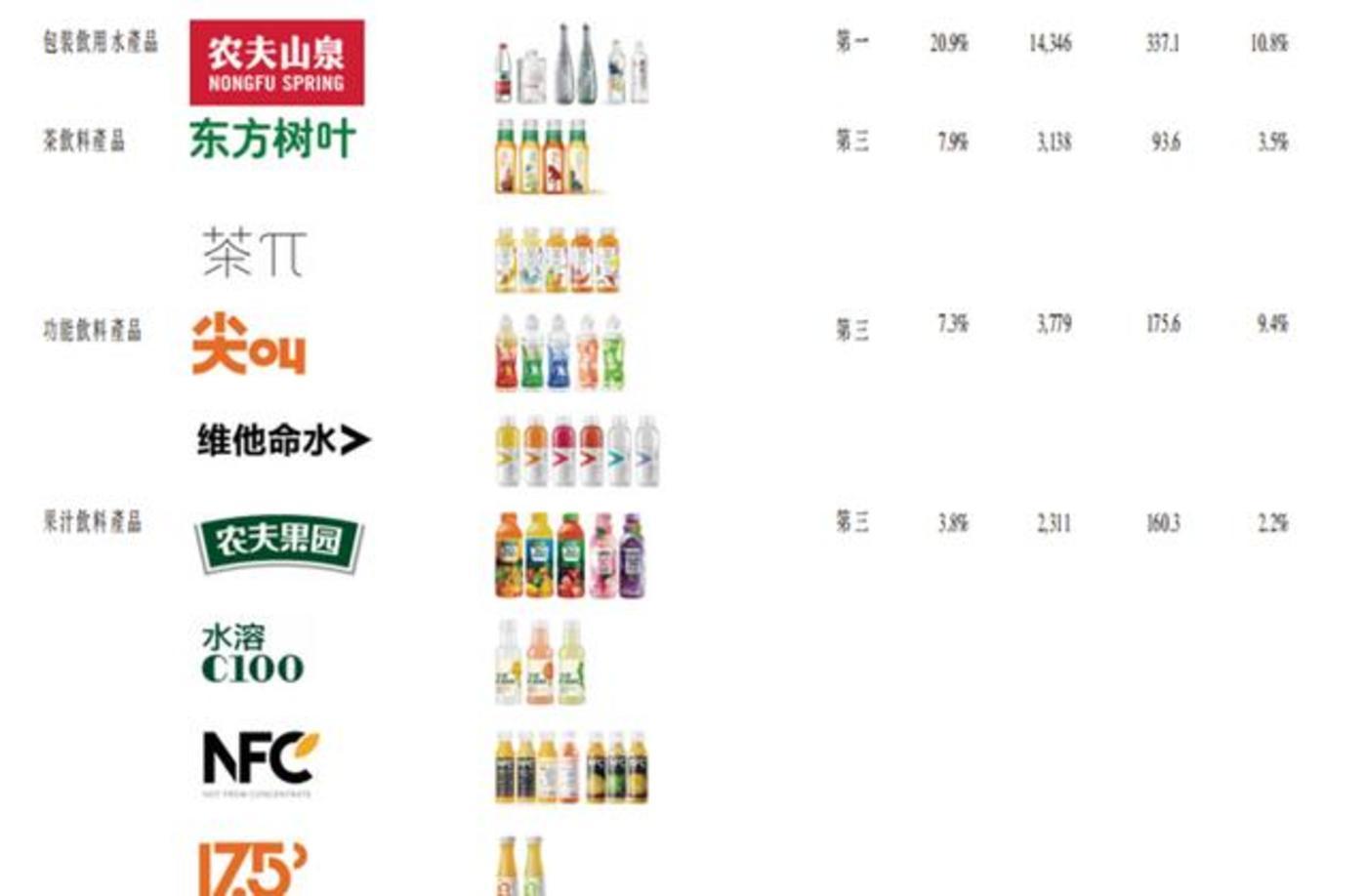 农夫山泉产品矩阵(来自招股书)