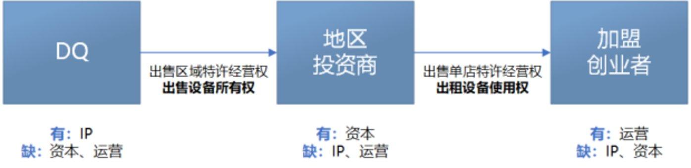 (1944年DQ模式示意图)