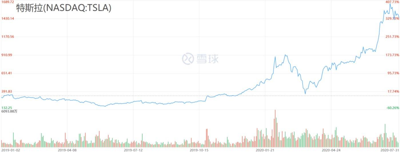 (特斯拉股价走势图,右轴百分数比基数为2019.1.2,数据来源:雪球网)