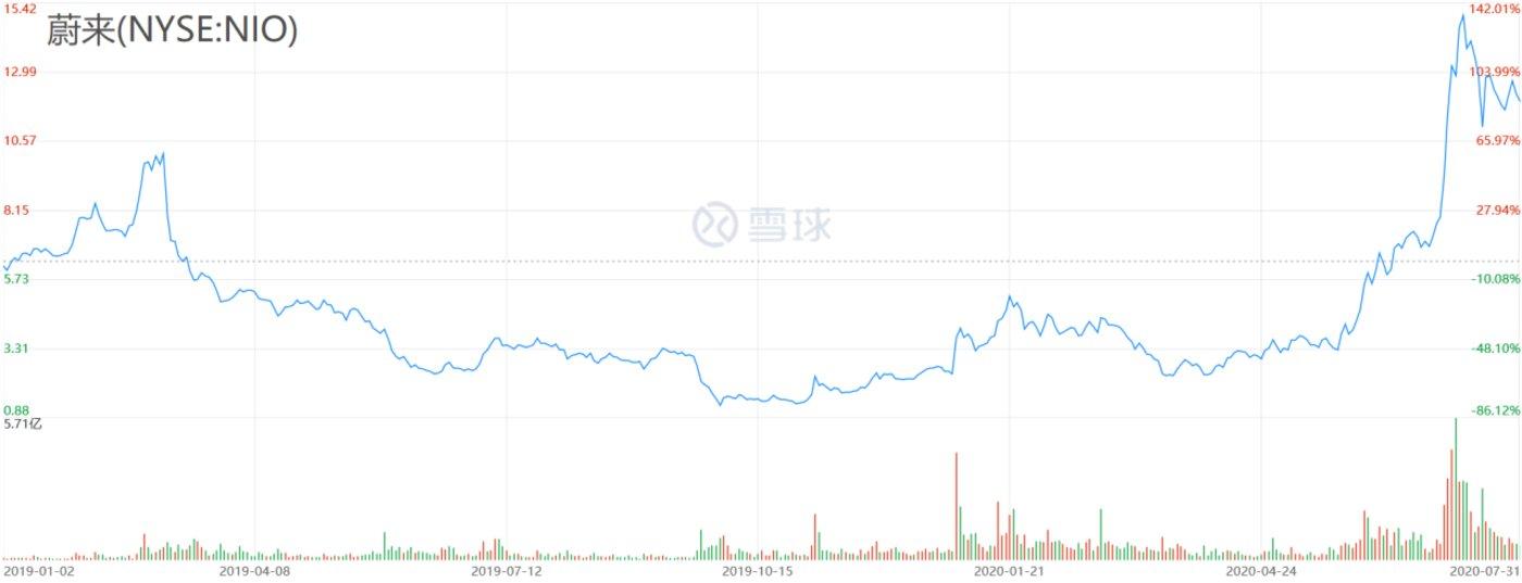 (蔚来股价走势图,右轴百分数比基数为2019.1.2,数据来源:雪球网)