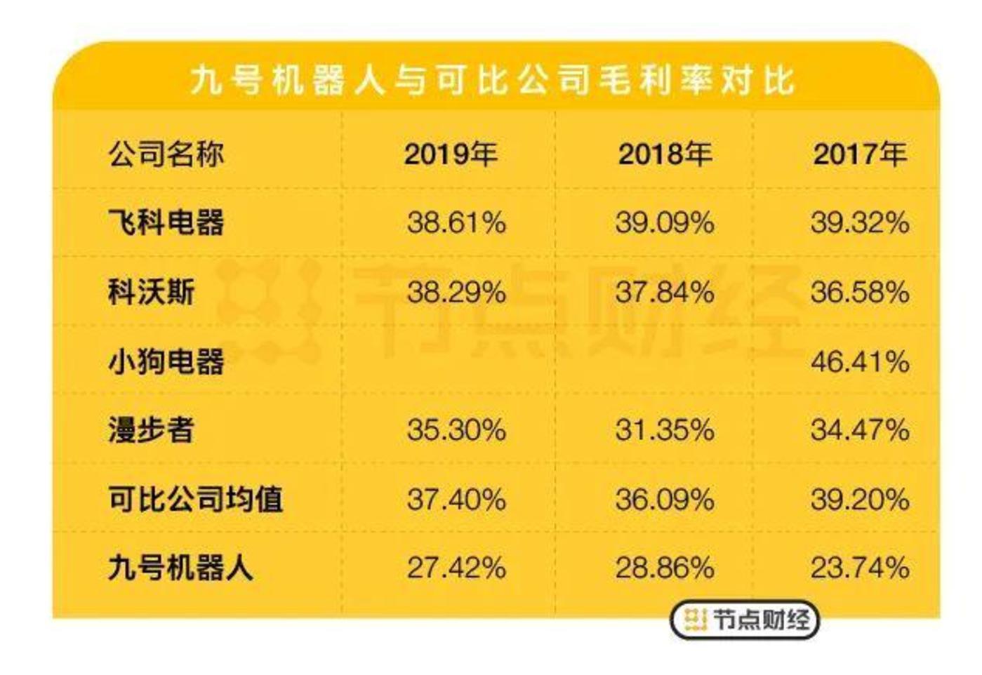 数据来源:九号机器人招股书与东方财富choice