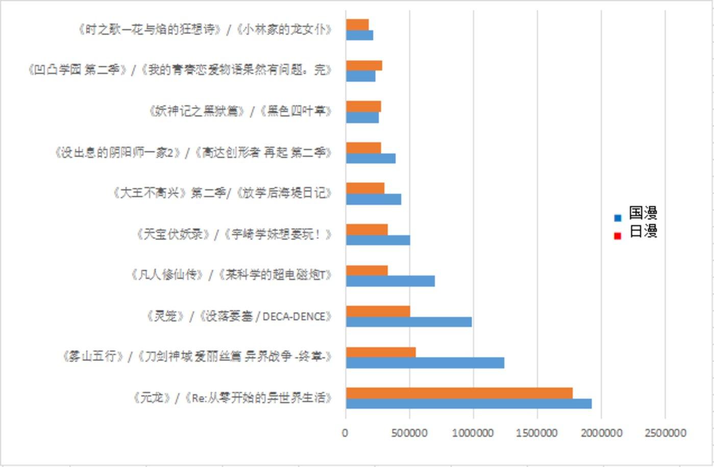 (自制图:B站7月上架漫画中,国漫、日漫综合评分对比图)