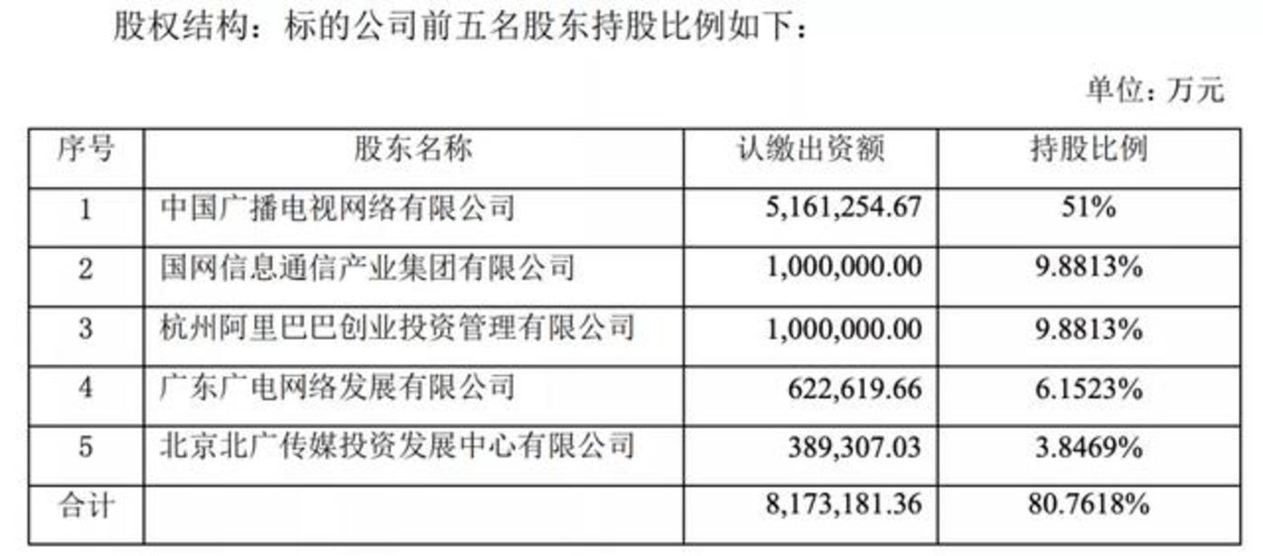 来源:东方明珠公告