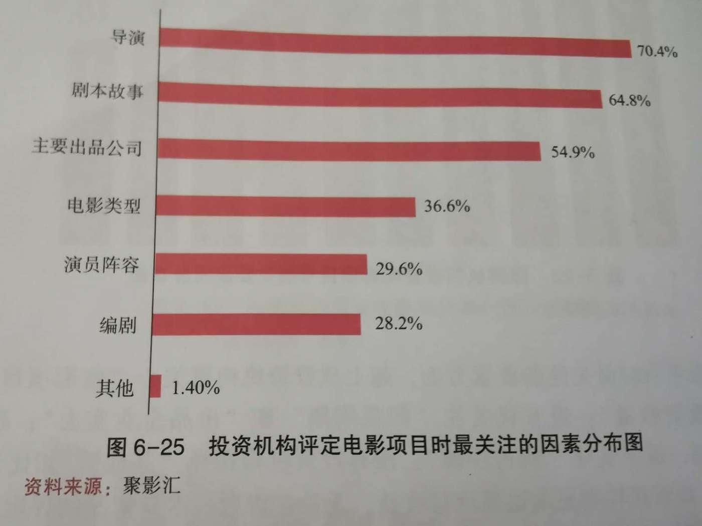 投资机构评定电影项目时最关注的因素