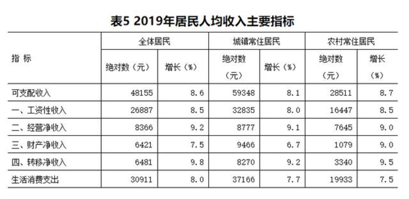 *来源:金华市政府公开数据