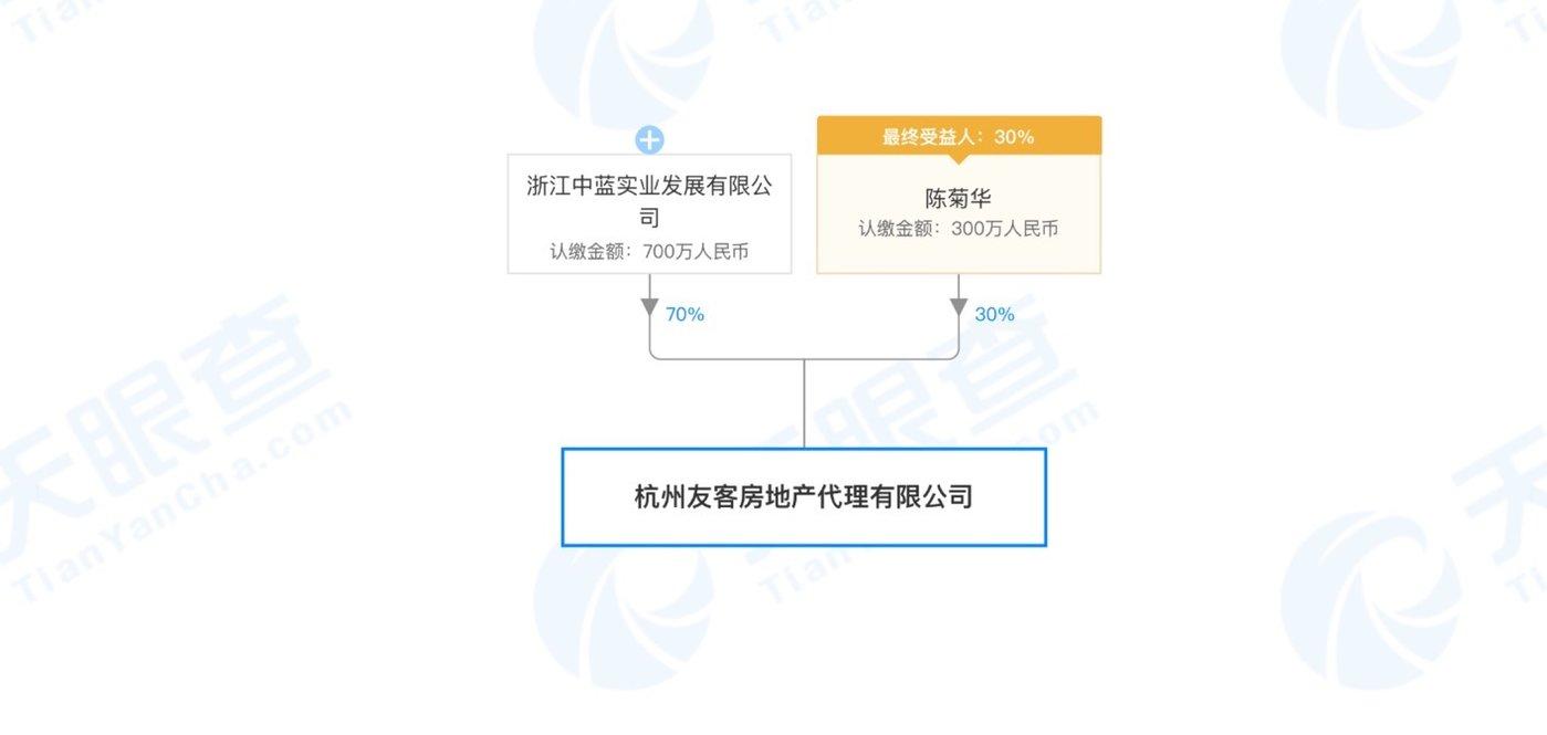 友客的股权结构,来源:天眼查