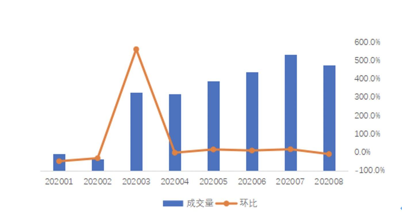 2020年 1月-2020年 8月杭州租赁住房成交量及环比变化