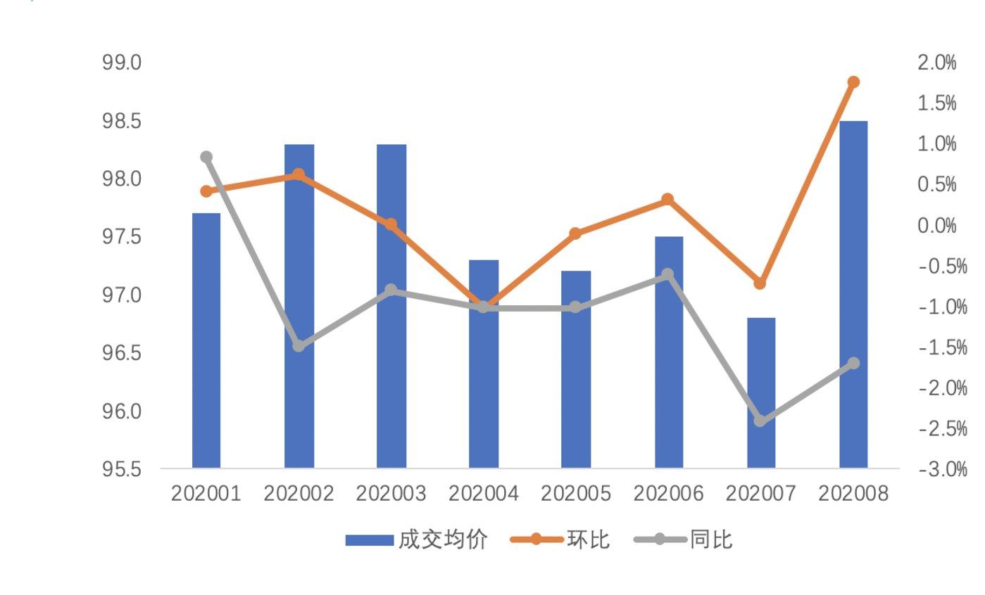 图 2020年 1月-2020年 8月杭州租赁住房平均月租金及变化