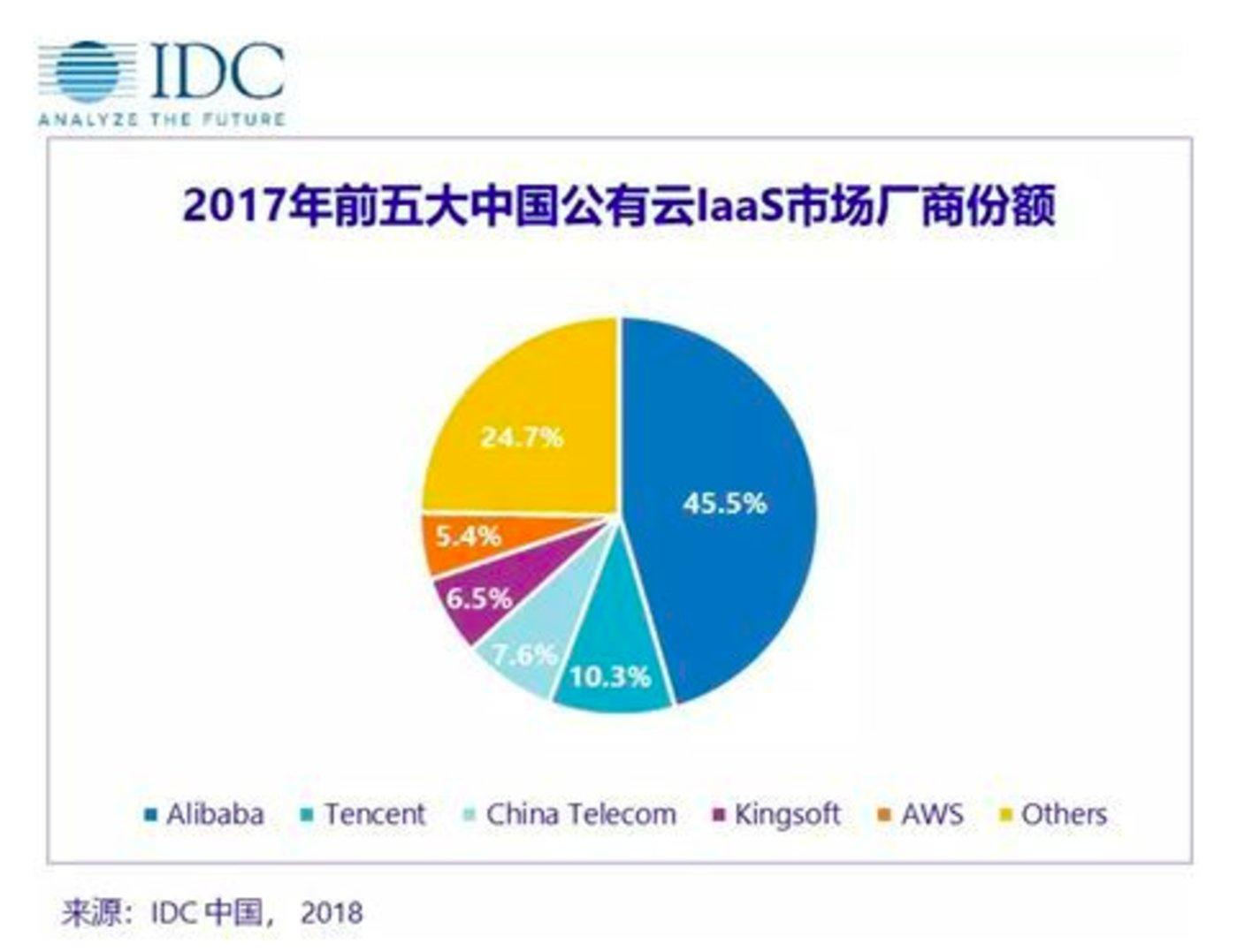 2018年,IDC发布的2017年前五大中国公有云IaaS市场份额报告