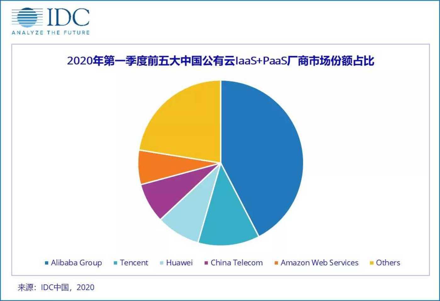 今年7月,IDC发布的2020Q1前五大中国公有云IaaS+PaaS厂商市场份额占比
