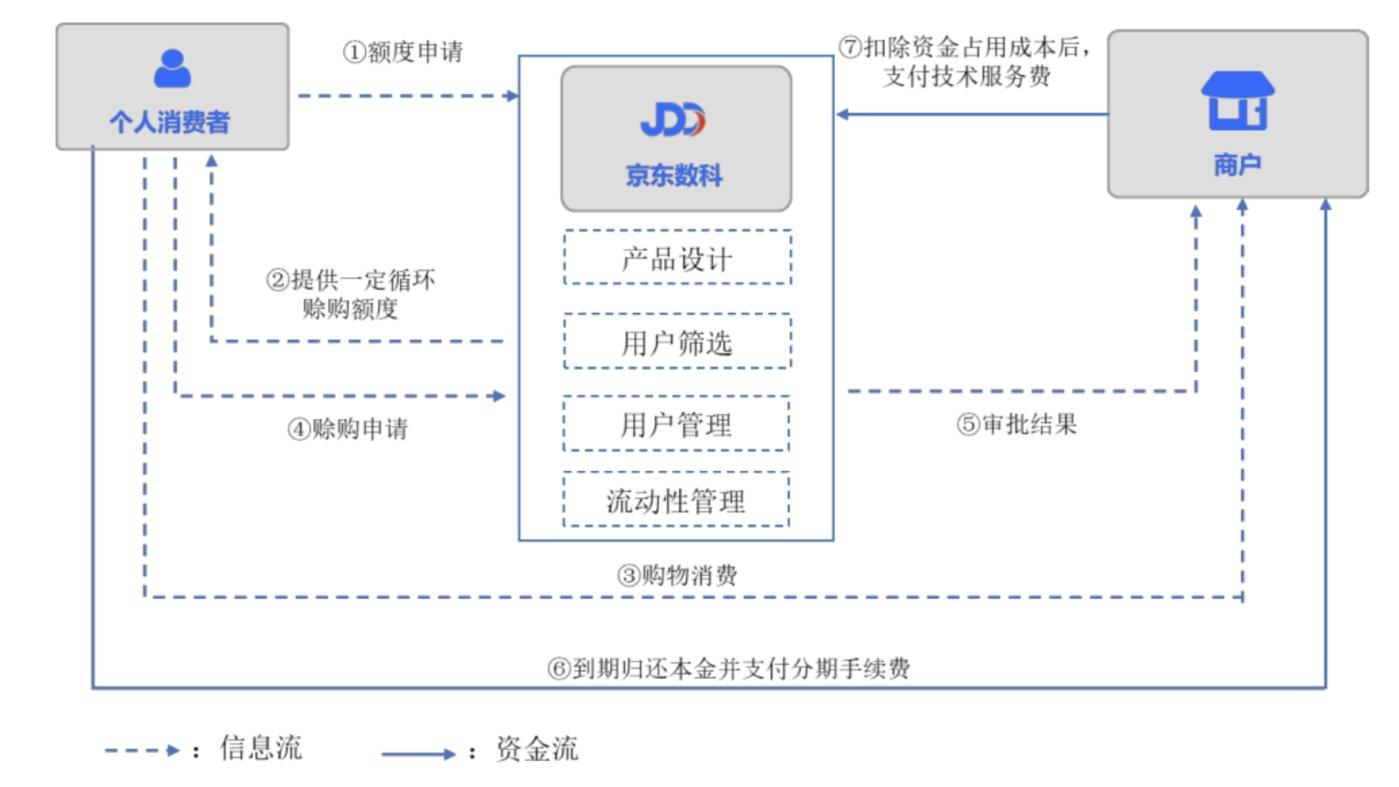京东白条业务模式