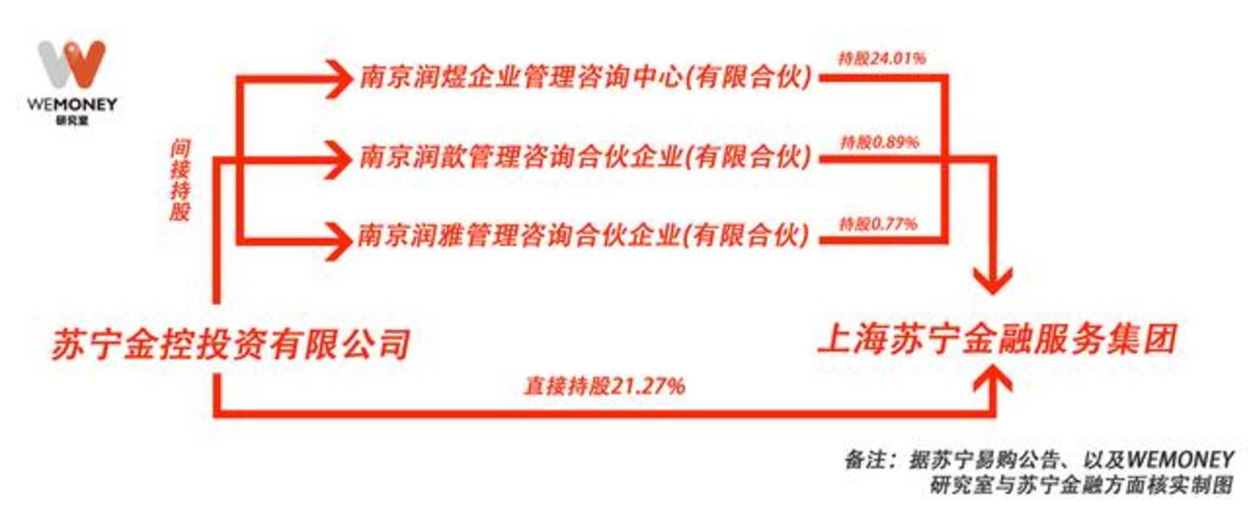 (图:苏宁金控公司与苏宁金服的控股关系)