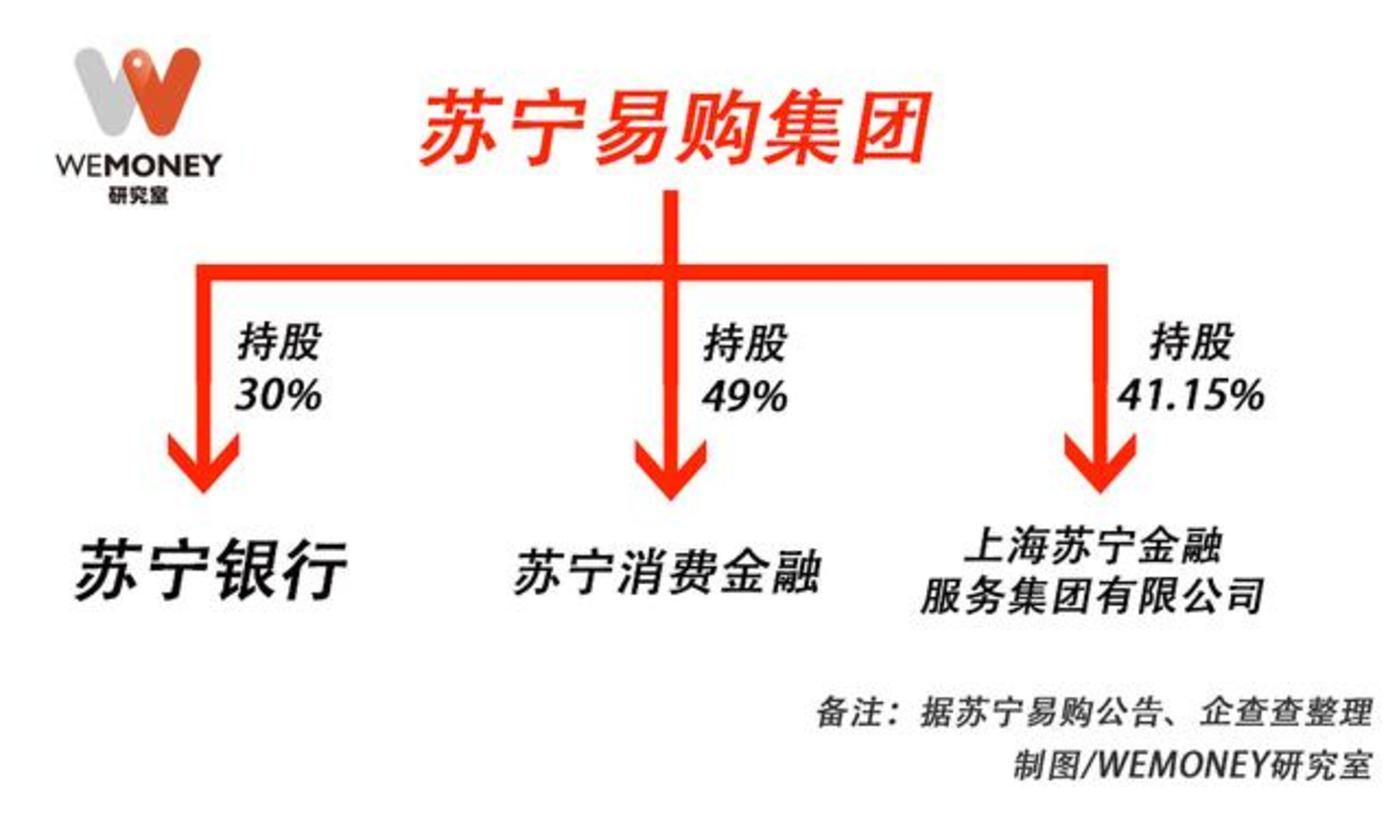 (图:苏宁易购的三大金融板块)