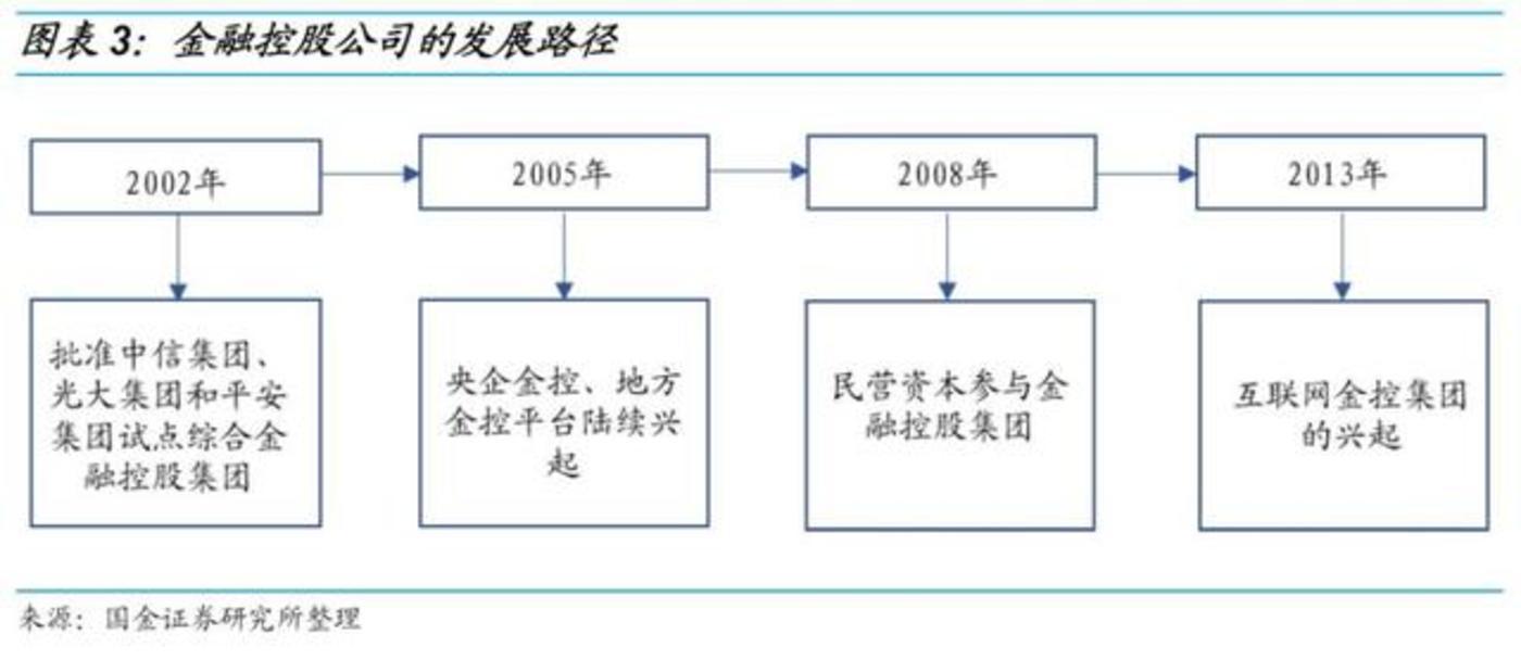 (图:国金证券研究所整理我国金融控股公司发展路径)