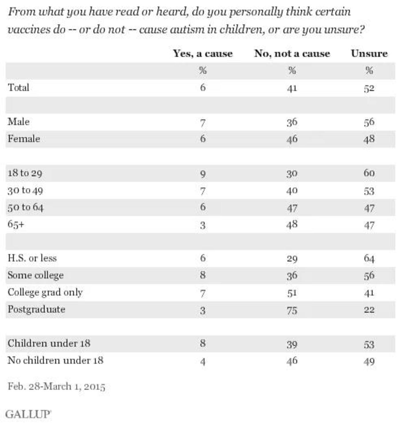 (调查显示,一半人仍然不确定疫苗是否会导致自闭症)