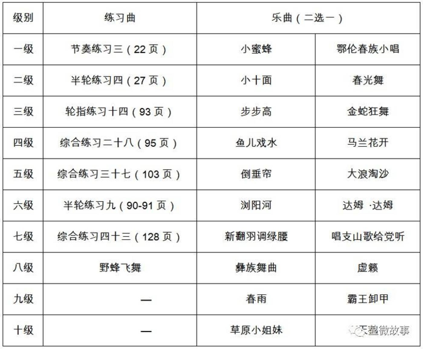 ▲琵琶考级曲谱节选